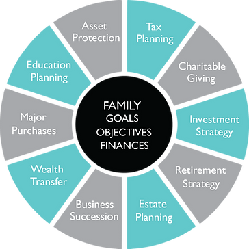 Wealth Management Wheel 2.png