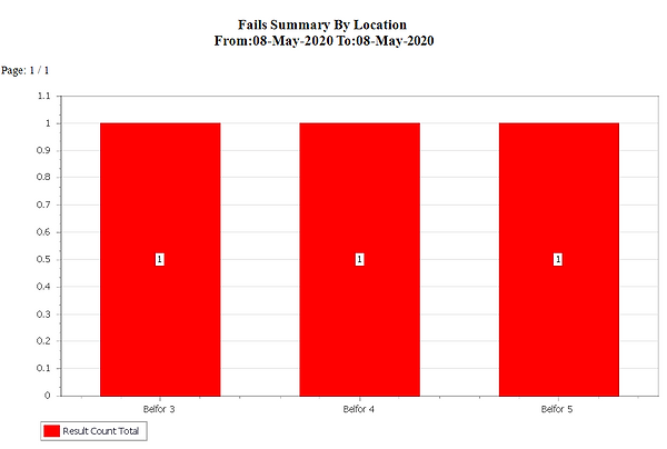 Fails Summary By Location.png