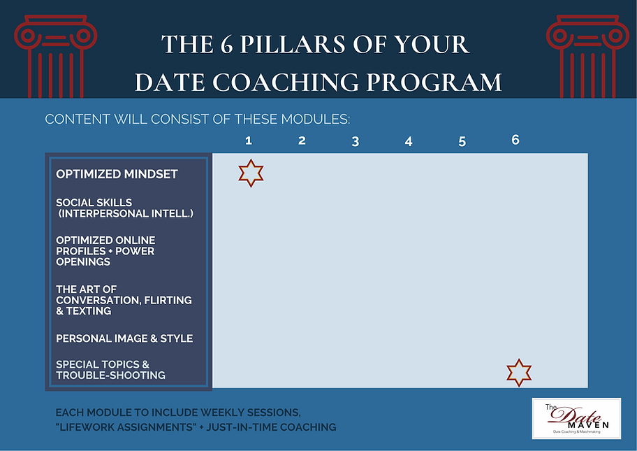 The 6 Pillars of Your Date Coaching Prog