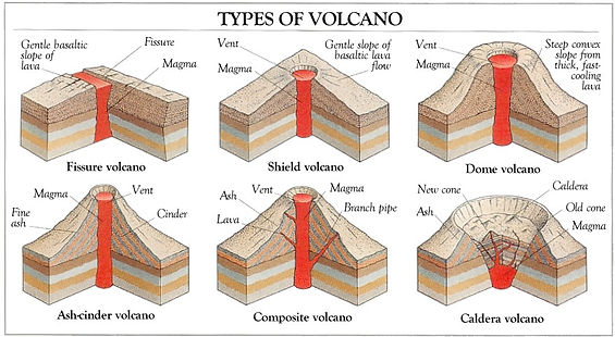 types of volcano diagram | what is a volcano | volcanoes kids | volcano parts | diagram of a volcano