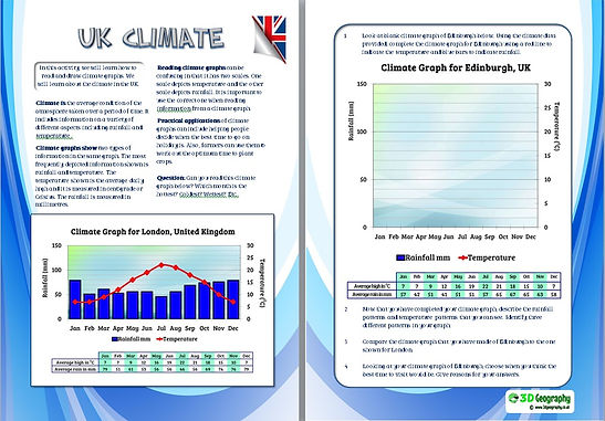 UK climate | learning to read climate graphs