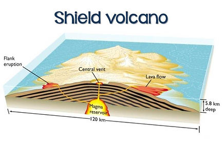 diagram of a shield volcano | volcano diagram