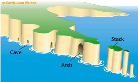 coast geography | geography of coasts | coastal geography | features of coasts