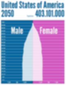 Population pyramid 2050 | USA population pyramid