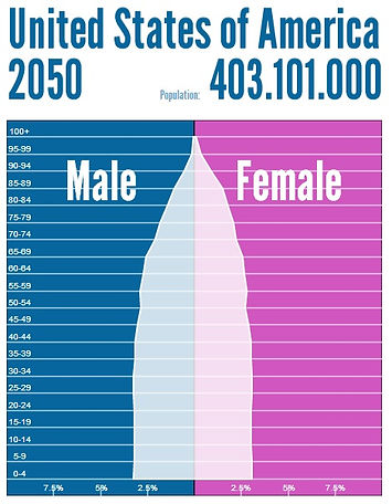 Population pyramid 2050 | USA population pyramid