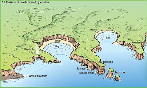 coast geography | geography of coasts | coast diagram | features of coasts