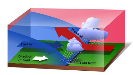 types of rainfall | frontal rain diagram