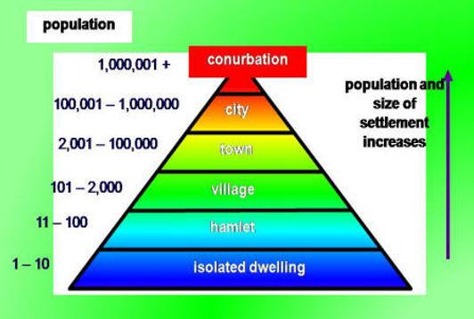 settlement hierarchy | settlement geography