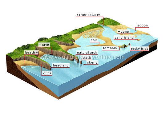 coastal landform diagram | geography of coasts | coastal geography | features of coasts