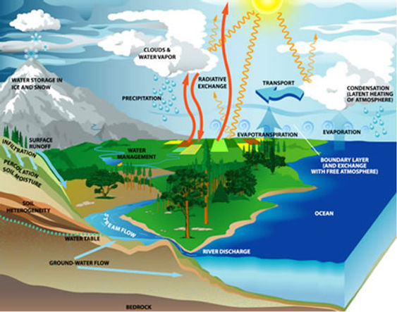 geography diagrams - rivers vocabulary - water cycle