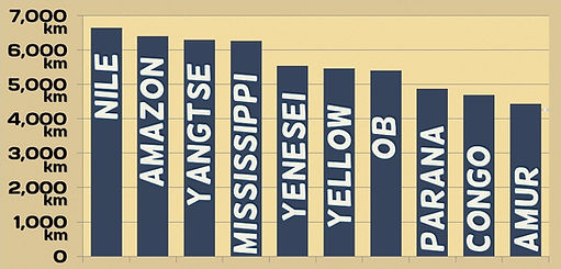 river facts - graph showing the top 10 longest rivers in the world