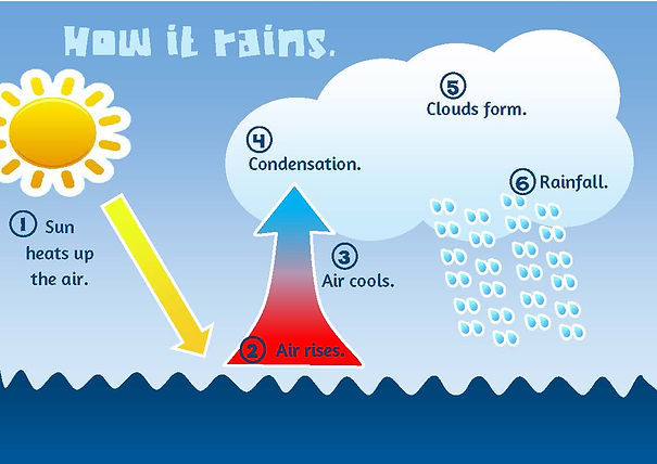 how it rains diagram