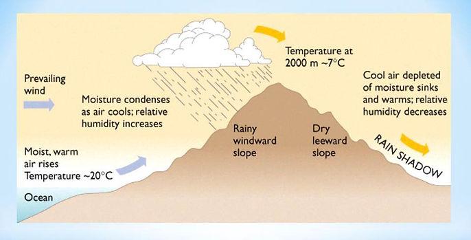 mountain weather diagram | rain shadow diagram