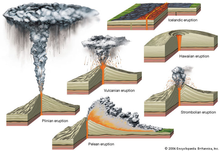 What is a volcanic eruption | volcano diagram | volcanoes for kids | volcano diagram labelled