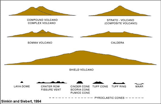 volcanoes | tectonics | shield volcano | strato volcano | compound volcano | caldera | what is a volcano