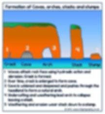 coastal processes | coastal geography