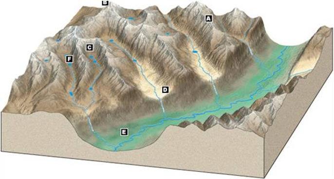 glacier geography | glaciers | glaciation processes | erosional landforms