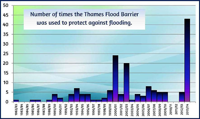 increase in flooding due to climate change