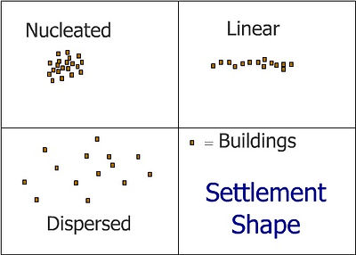 Settlement geography | settlement patterns | CE geography settlements | KS3 geography