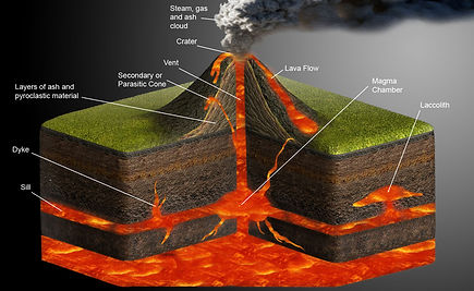 diagram of a shield volcano | volcano parts | labelled volcano