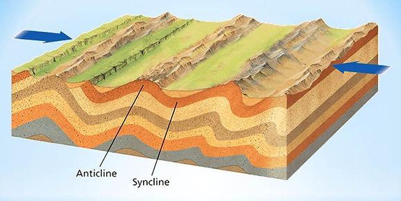glacier diagram | glaciation
