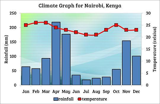 Kenya climate | climate graph | Geography of Kenya