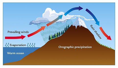 types of rainfall | relief rain diagram