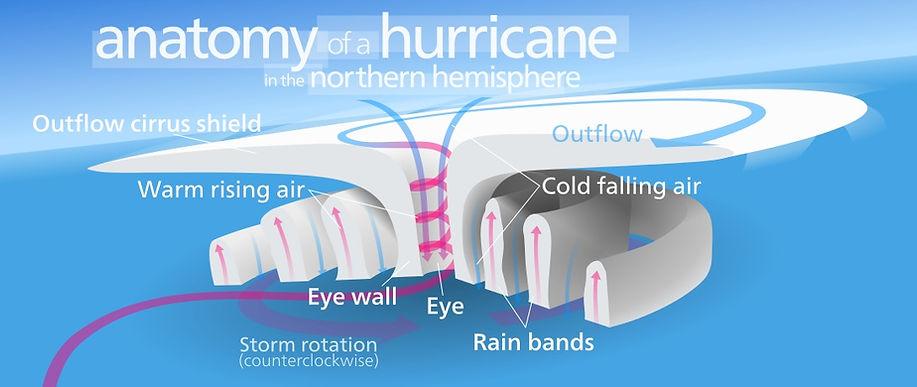 inside a hurricane
