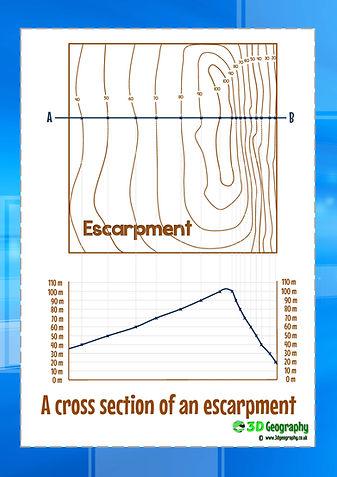 contour lines cross section activity