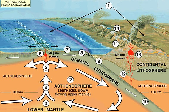 how earthquakes are formed