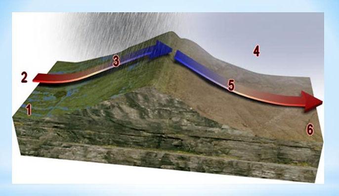 relief rain diagram