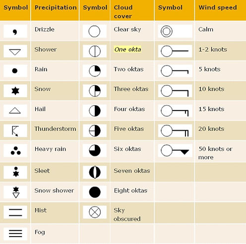 reading a weather chart diagram