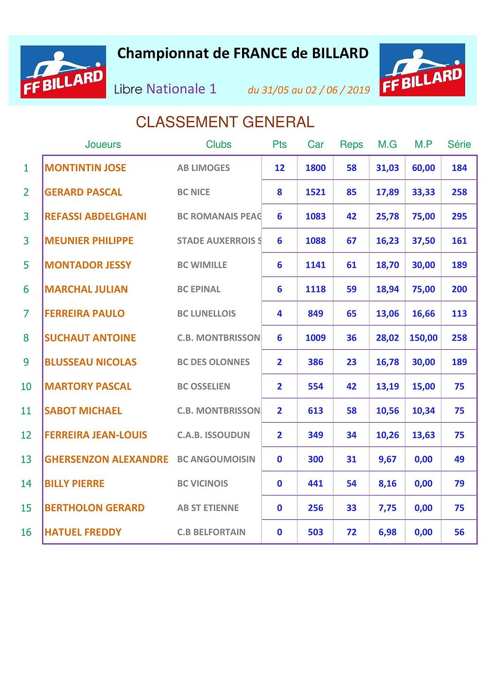 FdF libre N1 Classement