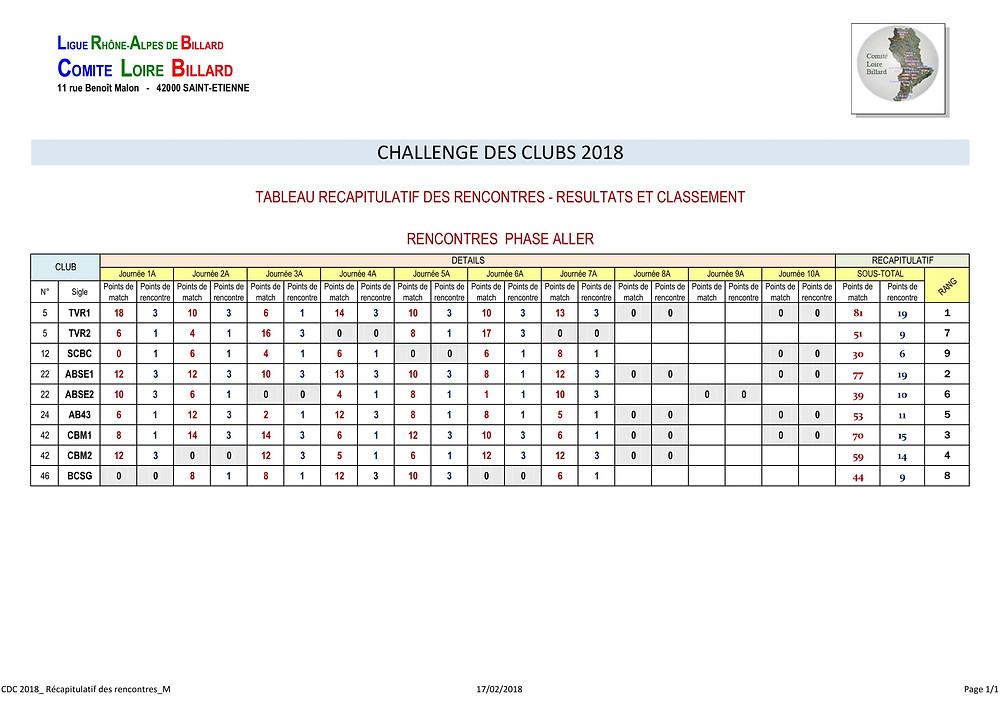 Classement et résultats après la 7è journée
