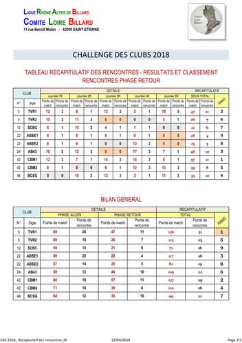 Classement final