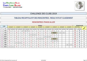 CBM 1 en tête du classement