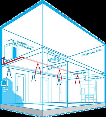 Bioquell Integrated Building Decontamina