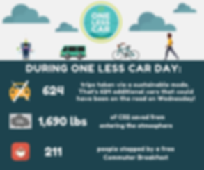 2019 One Less Car Day Stats.png