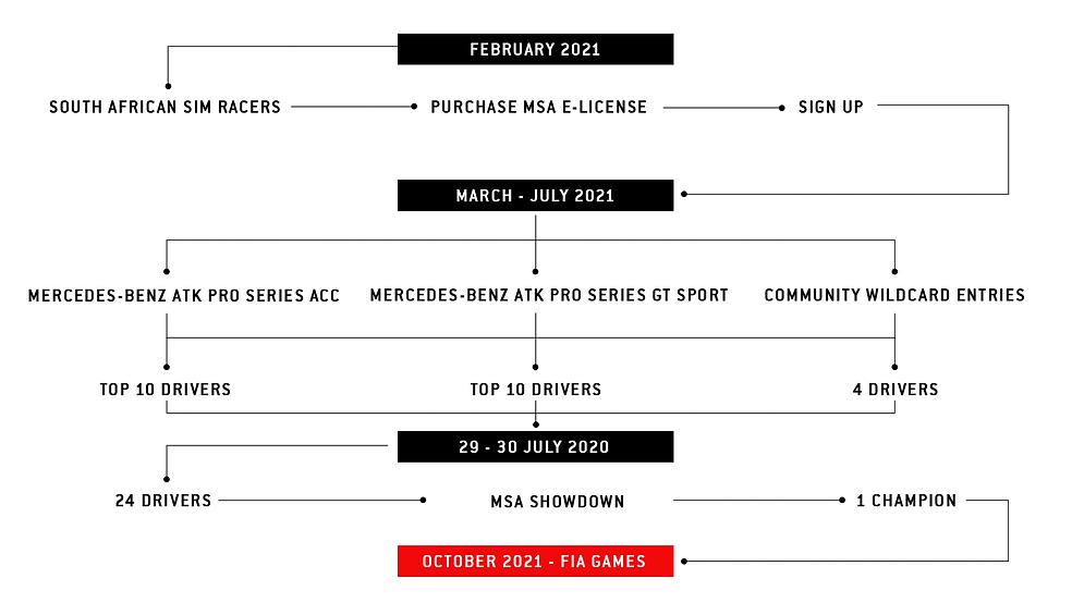 MSA-Showdown-2021---Path-to-the-FIA-Game
