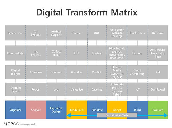 Digital TR Matrix