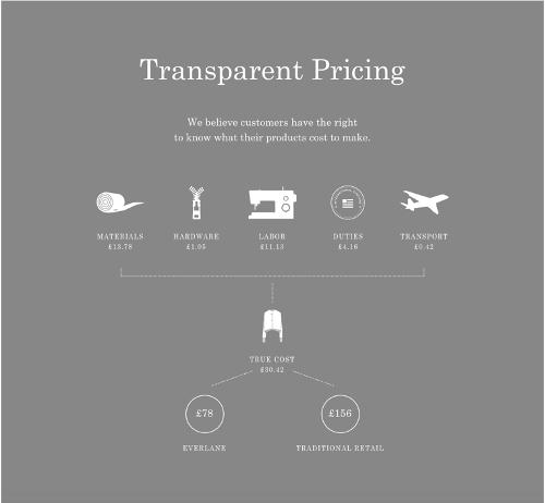 Everlane's Transparent Costing.