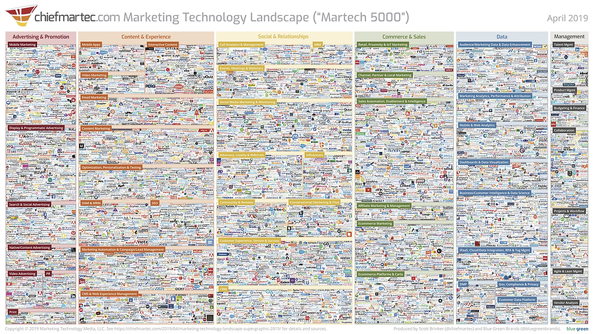Marketing Technology Landscape.png