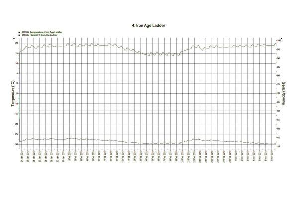 Environmental graph