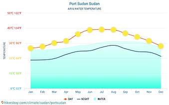 portsudan-water-average-temperature.png
