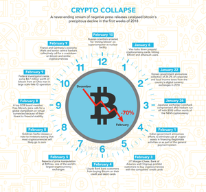 Bitcoin and cryptocurrency collapse