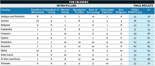 CBI index showing 12 country scores