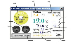 Energy Monitoring System for People