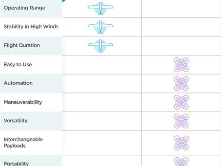 Pro Kontra Drone Fixed-Wing & Multirotor Plus Rekomendasi Drone DJI Untuk Aerial Survey & Mapping