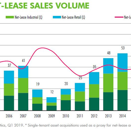 Historical Look at Net Lease Sales Volume 2002 - Present