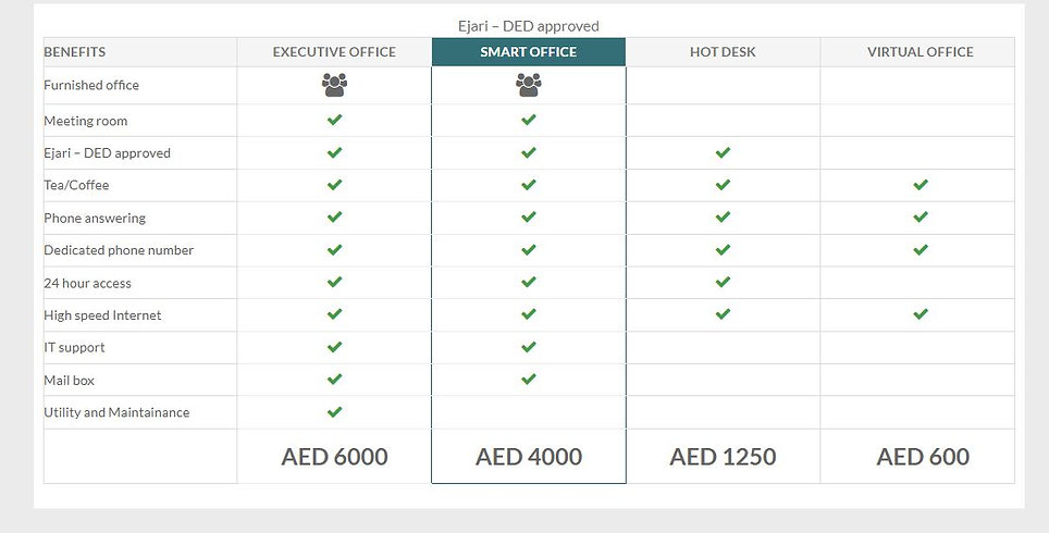 Cost Comparison Table For Serviced Office.JPG